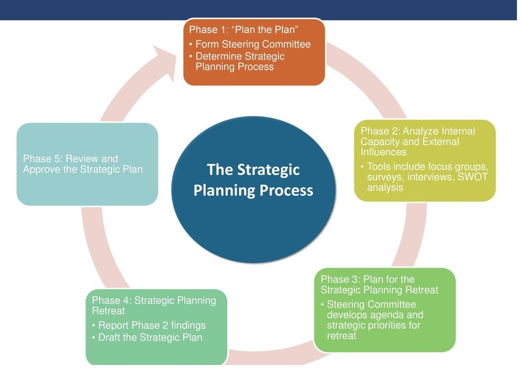 How To Start A Strategic Planning Process